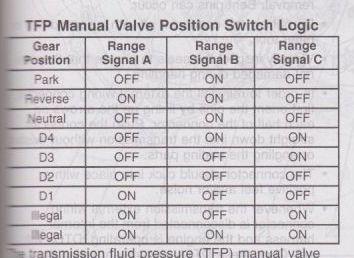 4L60/4L80E Gear Range Switch - The BangShift com Forums