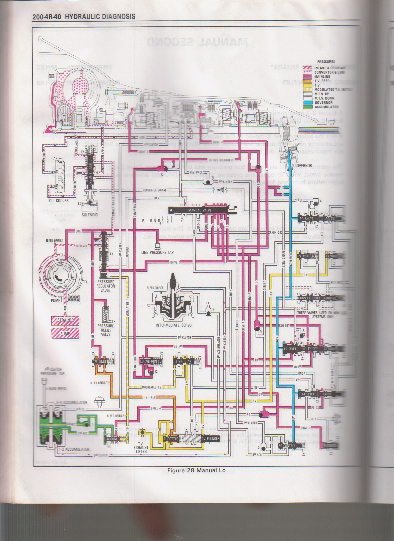 Lovely 200r4 wiring diagram images the best electrical circuit 200r4 lockup wiring diagram with taco 570 zone valve wiring asfbconference2016 Image collections