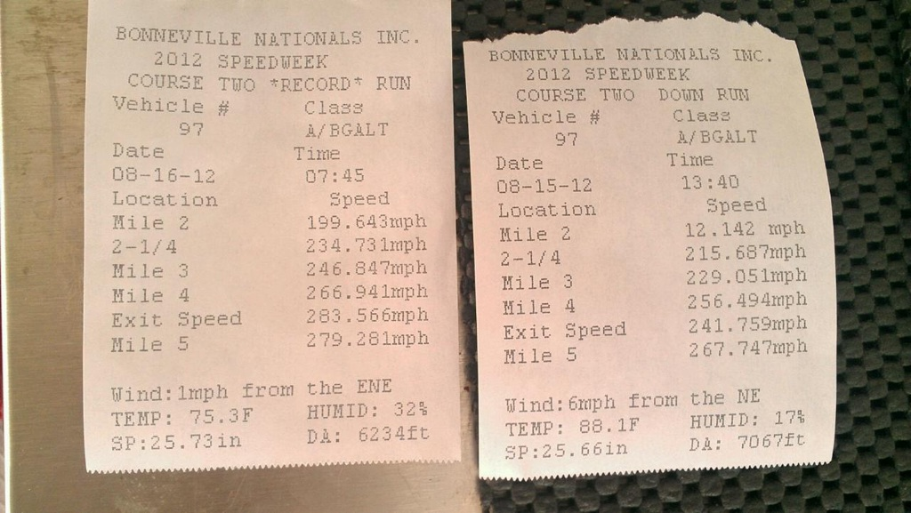 UPDATE:  Lee Sicilio's 1969 Dodge Charger Daytona Runs 283 MPH, Gets The Record, But No 300 YET