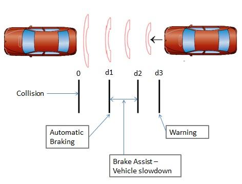 AEB diagram