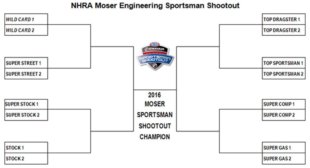 BangShift com 2016 NHRA Moser Sportsman Shootouts Move To 3