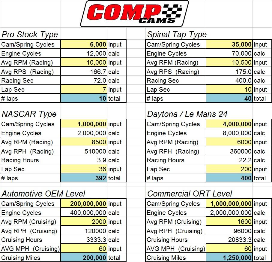 Numbers Game: This Awesome Chart From COMP Cams Compares Valvetrain Life Cycles In Different Applications