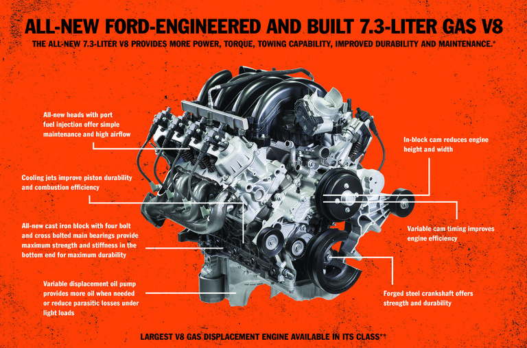 Why'd They Do It? This Popular Mechanics Story About The New 7.3L Ford Gas Engine Is Great
